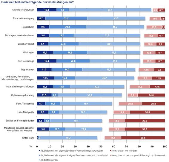 Neue Studie: Vermarkten von Serviceleistungen für Industriegüter