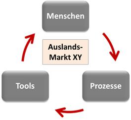 Menschen-Tools-Prozesse