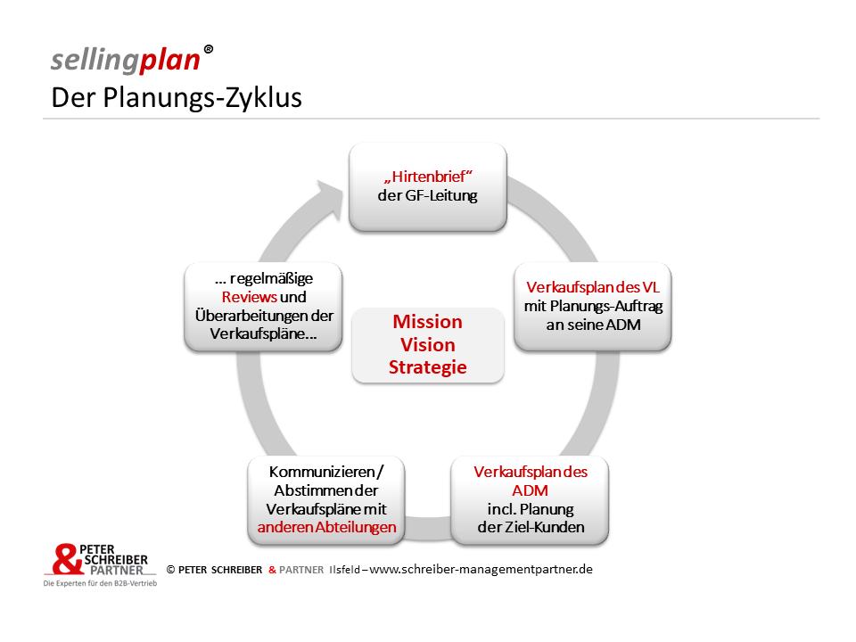 sellingplan Der Planungs-Zyklus