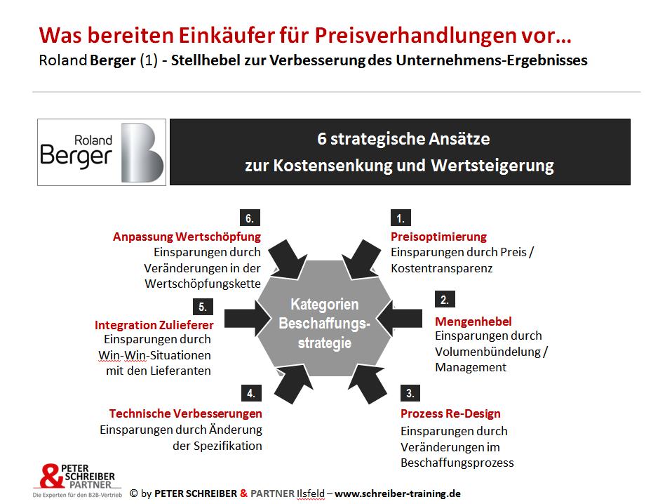 Nutzenargumentation PETER SCHREIBER & PARTNER R. Berger