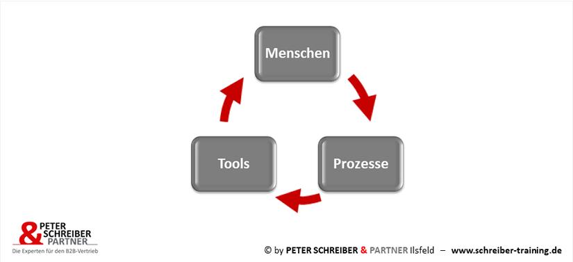 Menschen-Prozesse-Tools