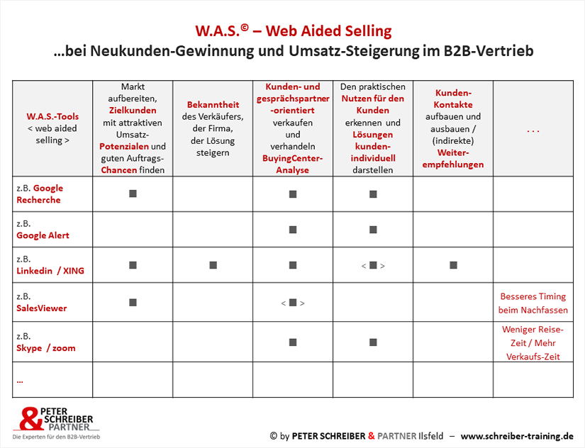 W.A.S. Web Aided Selling